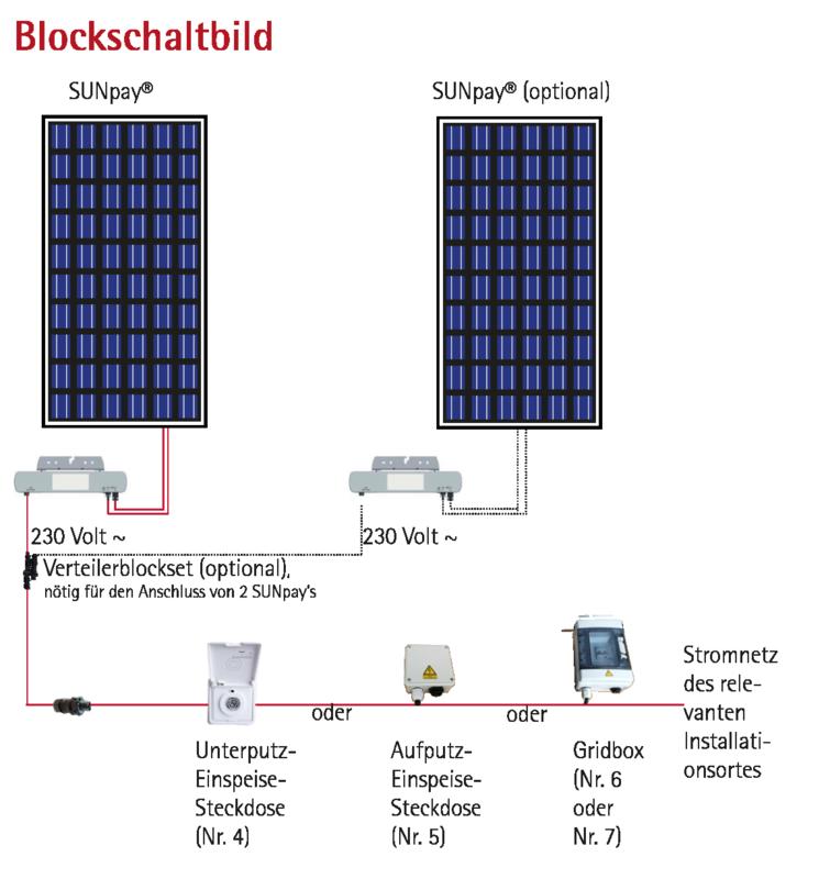Blockschaltbild mit zwei Solarmodulen und zwei Wechselrichtern
